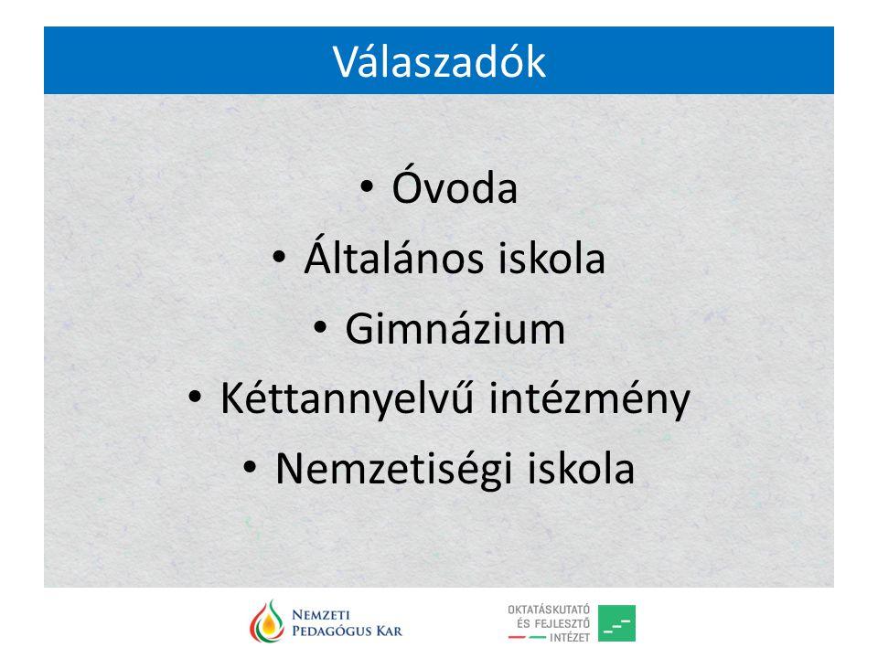 Válaszadók Óvoda Általános iskola Gimnázium Kéttannyelvű intézmény Nemzetiségi iskola