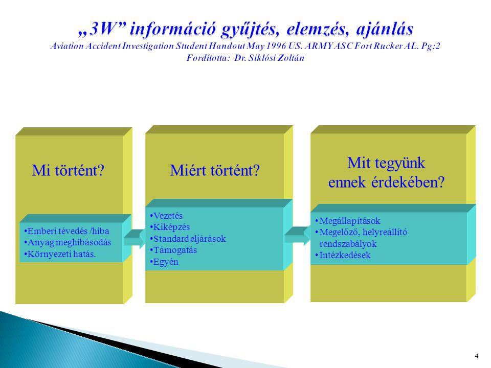 """4 3W információ gyűjtés, elemzés, ajánlás """" 3W információ gyűjtés, elemzés, ajánlás Aviation Accident Investigation Student Handout May 1996 US."""