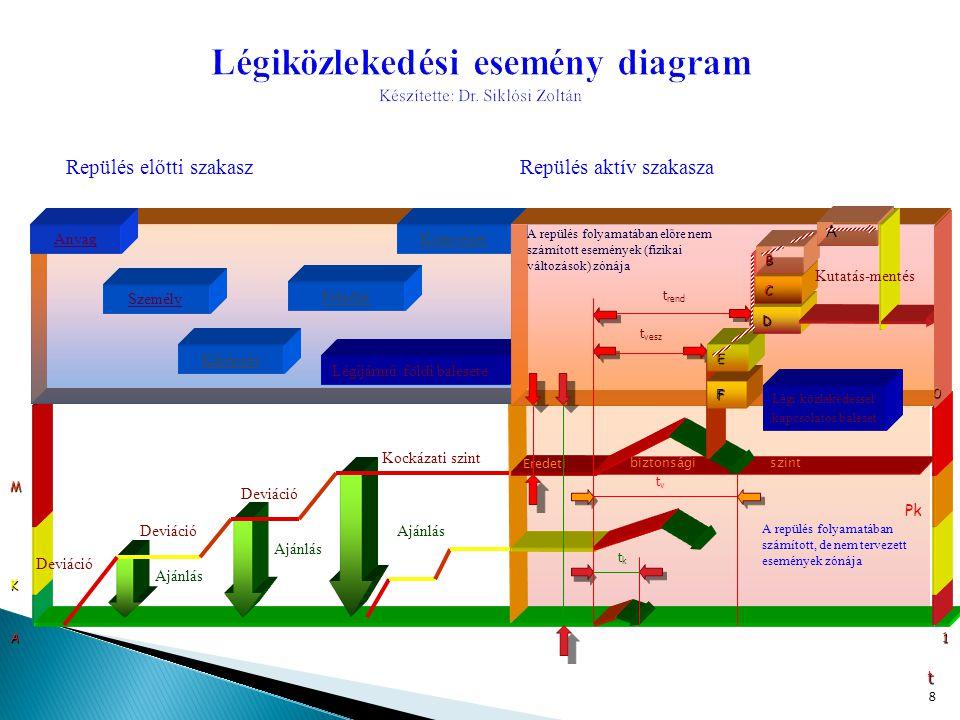 8 Deviáció 1A K M t tktk tvtv Pk Repülés előtti szakaszRepülés aktív szakasza Ajánlás Deviáció Feladat Személy Anyag Légijármű földi balesete Kiképzés Környezet Kockázati szint t rend t vesz F E D C B A Légi közlekedéssel kapcsolatos baleset Kutatás-mentés A repülés folyamatában előre nem számított események (fizikai változások) zónája 0 Ajánlás Eredeti biztonsági szint A repülés folyamatában számított, de nem tervezett események zónája