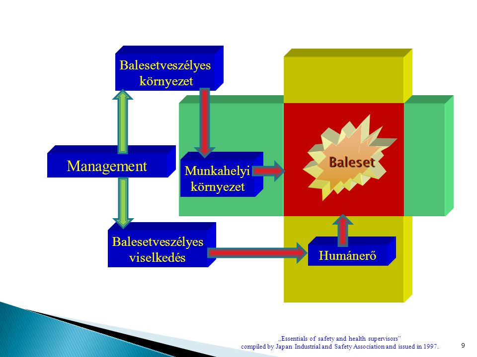 """9 Balesetveszélyes viselkedés Munkahelyi környezet Management Balesetveszélyes környezet Humánerő Baleset """"Essentials of safety and health supervisors compiled by Japan Industrial and Safety Association and issued in 1997."""