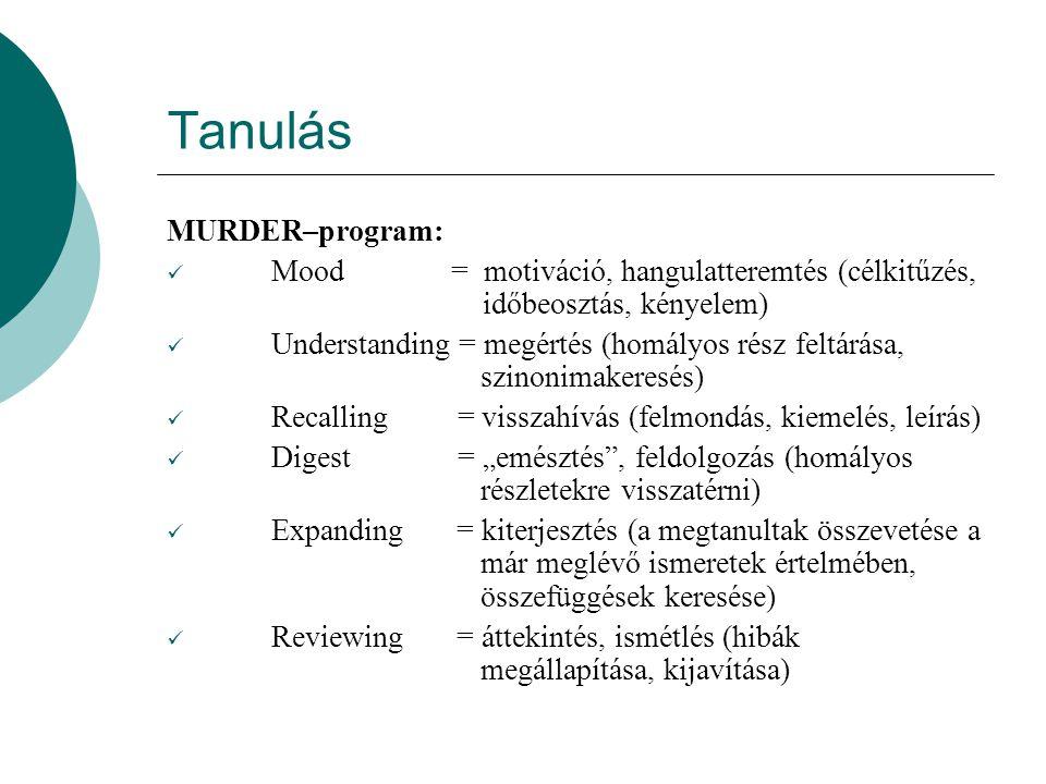 """Tanulás MURDER–program: Mood = motiváció, hangulatteremtés (célkitűzés, időbeosztás, kényelem) Understanding = megértés (homályos rész feltárása, szinonimakeresés) Recalling = visszahívás (felmondás, kiemelés, leírás) Digest = """"emésztés , feldolgozás (homályos részletekre visszatérni) Expanding = kiterjesztés (a megtanultak összevetése a már meglévő ismeretek értelmében, összefüggések keresése) Reviewing = áttekintés, ismétlés (hibák megállapítása, kijavítása)"""