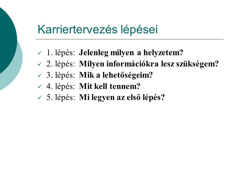 Karriertervezés lépései 1. lépés: Jelenleg milyen a helyzetem? 2. lépés: Milyen információkra lesz szükségem? 3. lépés: Mik a lehetőségeim? 4. lépés: