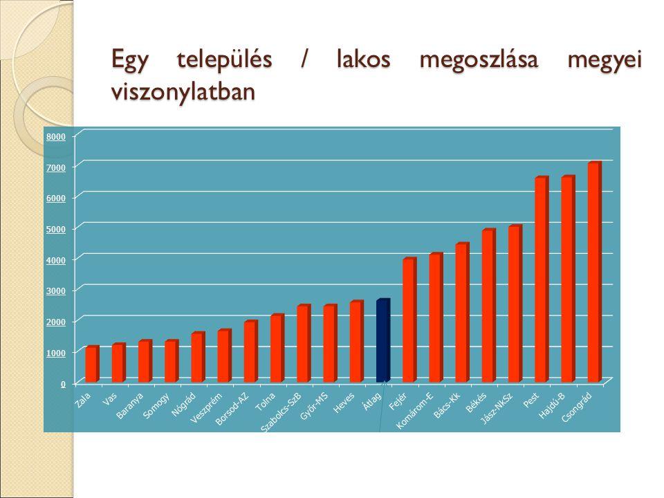 Egy település / lakos megoszlása megyei viszonylatban