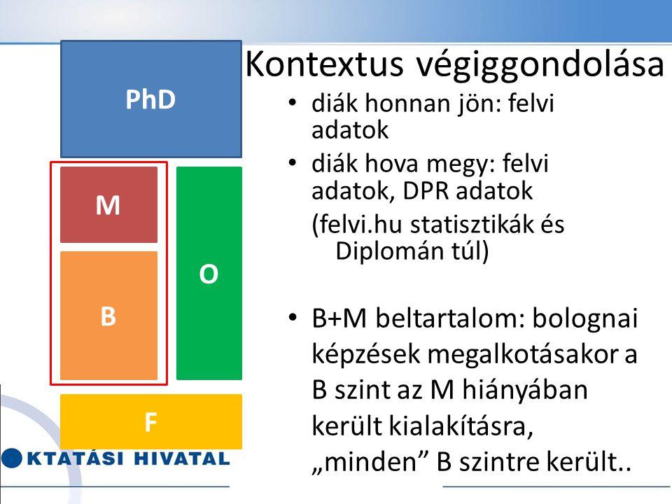Kontextus végiggondolása diák honnan jön: felvi adatok diák hova megy: felvi adatok, DPR adatok (felvi.hu statisztikák és Diplomán túl) B M O F PhD B+
