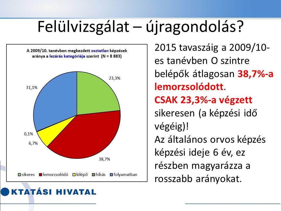 Felülvizsgálat – újragondolás? 2015 tavaszáig a 2009/10- es tanévben O szintre belépők átlagosan 38,7%-a lemorzsolódott. CSAK 23,3%-a végzett sikerese