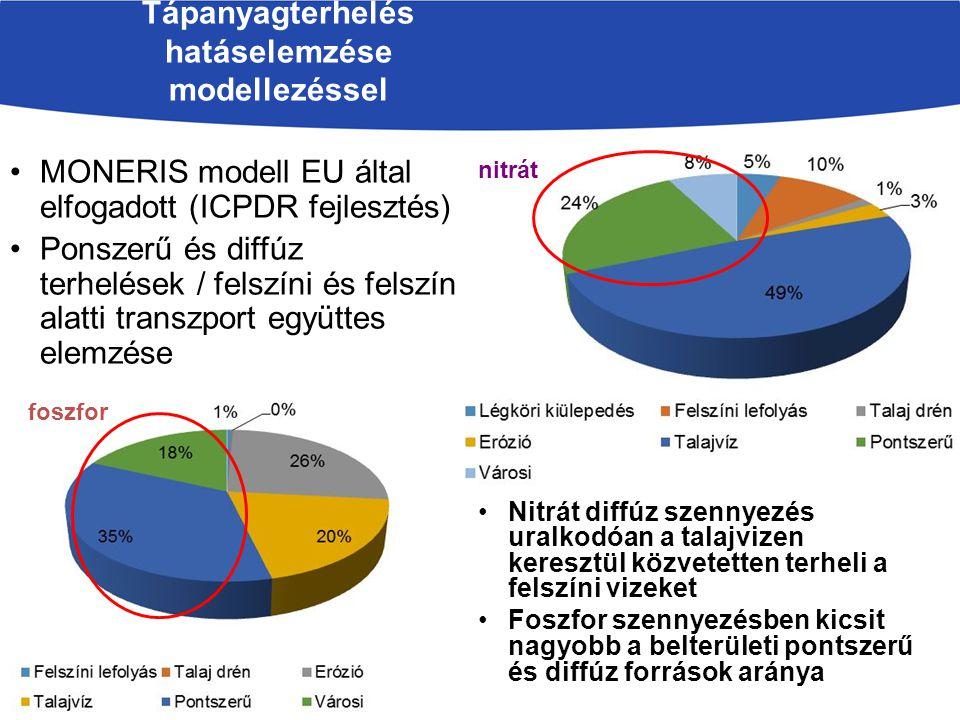 Tápanyagterhelés hatáselemzése modellezéssel Nitrát diffúz szennyezés uralkodóan a talajvizen keresztül közvetetten terheli a felszíni vizeket Foszfor szennyezésben kicsit nagyobb a belterületi pontszerű és diffúz források aránya foszfor nitrát MONERIS modell EU által elfogadott (ICPDR fejlesztés) Ponszerű és diffúz terhelések / felszíni és felszín alatti transzport együttes elemzése