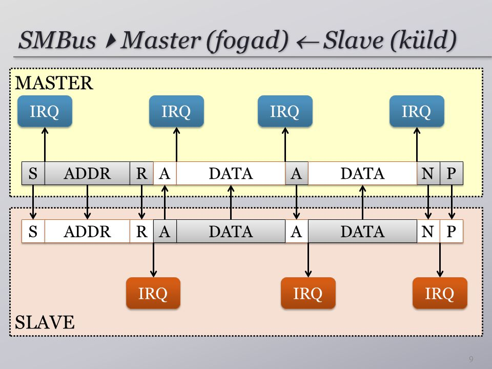 SMBus  Master (fogad)  Slave (küld) 9 SLAVE MASTER S S ADDR R R A A DATA N N P P A A S S ADDR R R A A DATA N N P P A A IRQ