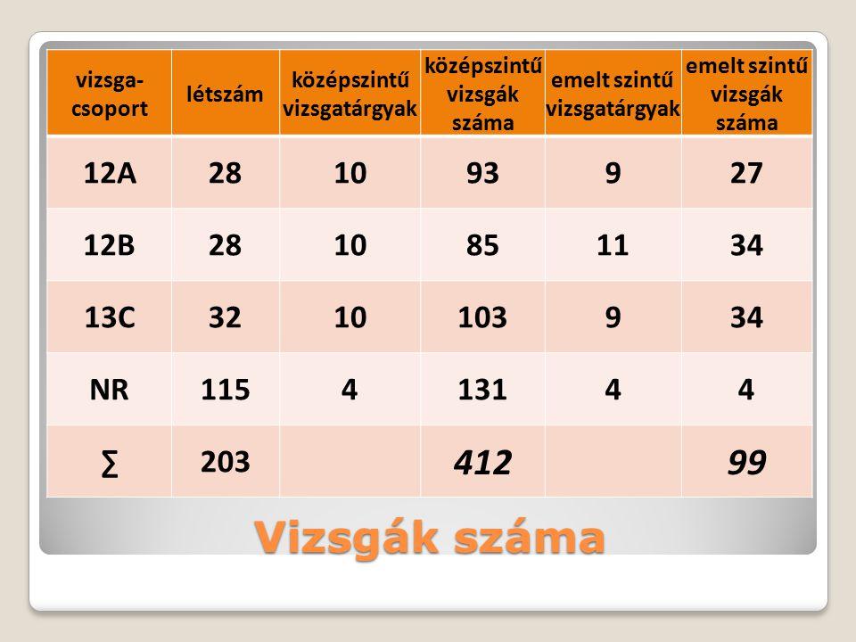 Írásbeli dolgozatok felüljavítása emelt szintű vizsgák száma99 fellebbezések száma51 jóváhagyott41 elutasított10 megítélt többletpontok150