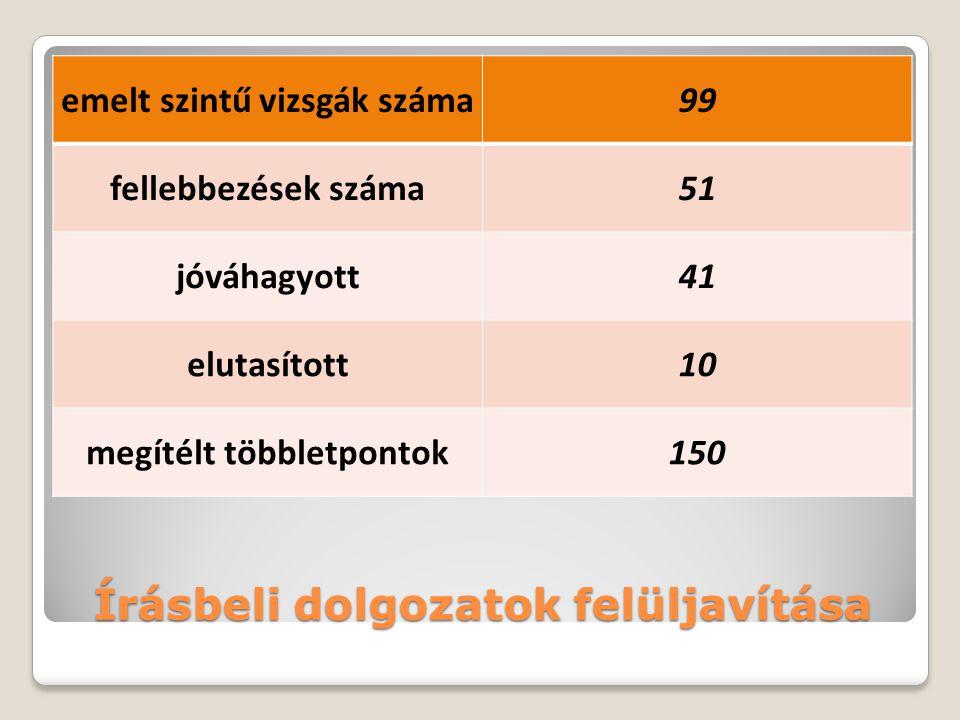 Tantárgyi átlagok szintenként tantárgyközépszintemelt szint magyar4,574,44 matematika4,265,00 történelem4,645,00 angol*4,774,92 német*4,415,00 * NR vizsgacsoporttal együtt