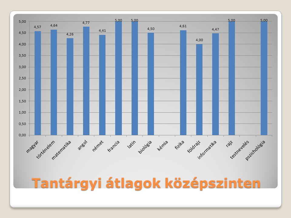 Tantárgyi átlagok középszinten
