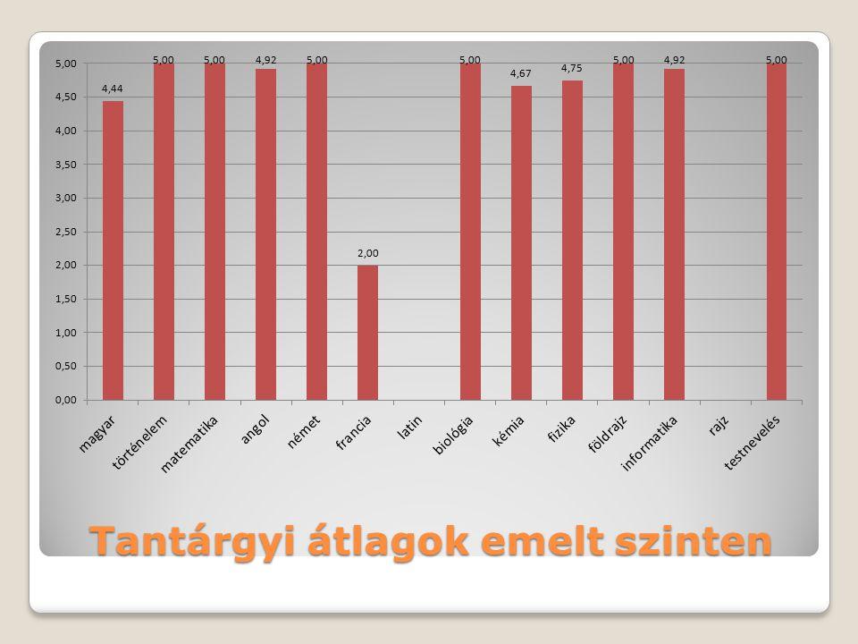 Eredmények vizsgacsoportérettségi átlag 12A4,51 12B4,52 13C4,76 NR4,89 ∑4,77