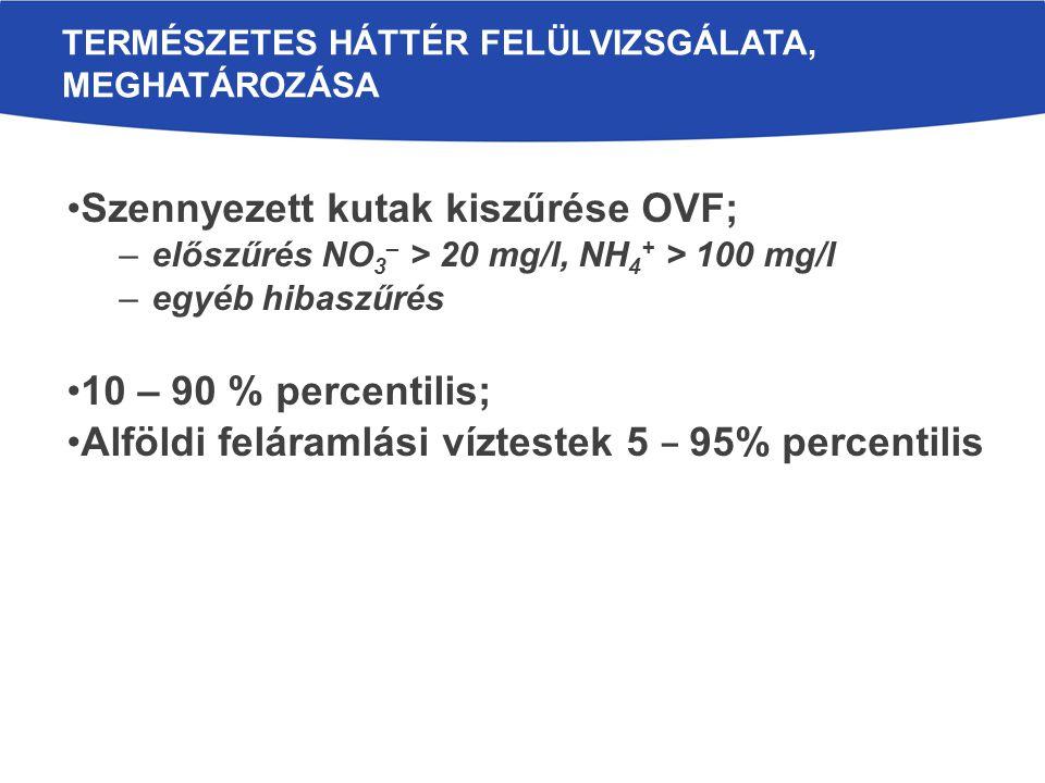 Szennyezett kutak kiszűrése OVF; –előszűrés NO 3 – > 20 mg/l, NH 4 + > 100 mg/l –egyéb hibaszűrés 10 – 90 % percentilis; Alföldi feláramlási víztestek 5 – 95% percentilis TERMÉSZETES HÁTTÉR FELÜLVIZSGÁLATA, MEGHATÁROZÁSA