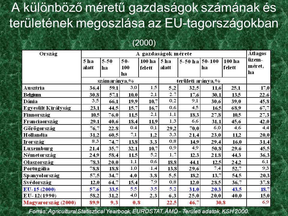 A különböző méretű gazdaságok számának és területének megoszlása az EU-tagországokban (2000) Forrás: Agricultural Statisztical Yearbook, EUROSTAT, ÁMÖ - Területi adatok, KSH 2000.