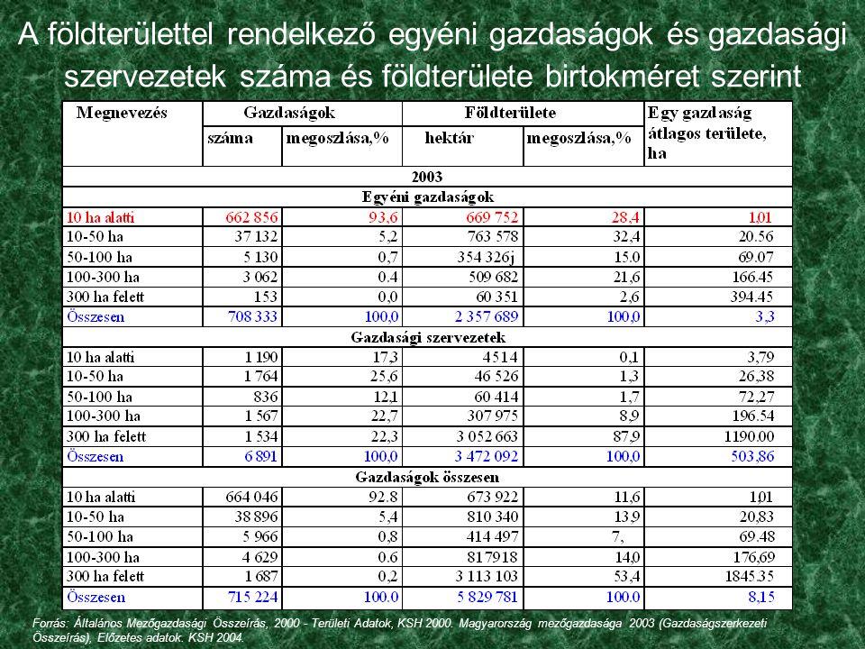 A földhasználat jellemzői Magyarországon Egyéni gazdaságok: 1.az egyéni gazdaságoknál a földhasználat egészségtelen szétaprózottsága figyelhető meg, 2.2000 és 2003 között a birtokok átlagos mérete növekedett (2,8 hektárról 3,3 hektárra), miközben a gazdaságok számában 23,4%-os csökkenés következett be; 3.az egyéni gazdaságok meghatározó 93,6%-os hányada a termőterület alig 28,4% a 10 hektár alatti méretkategóriába sorolható.