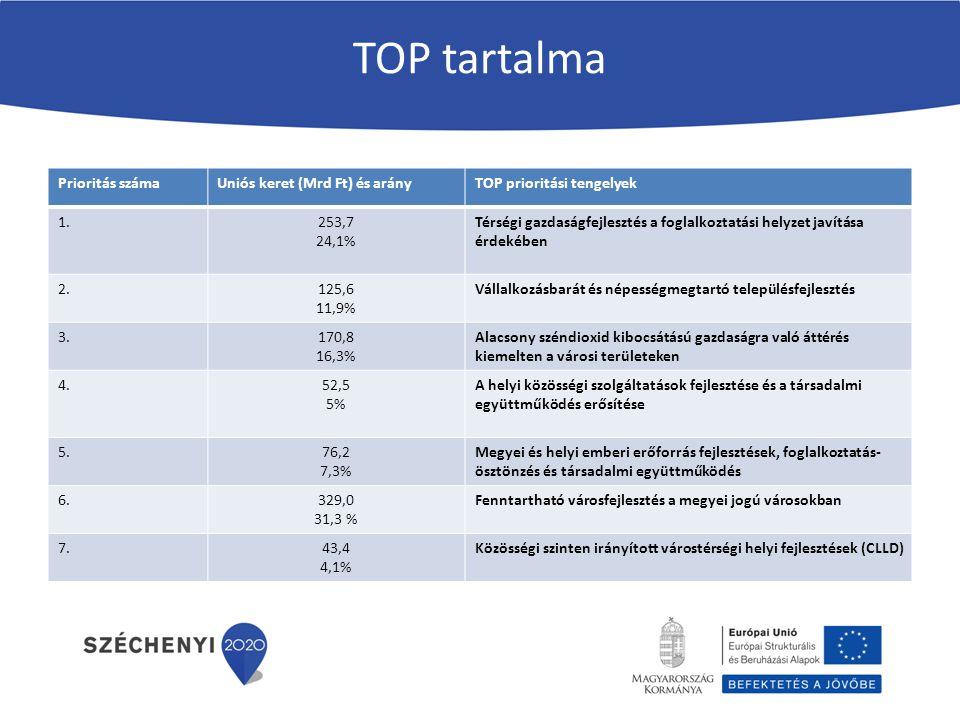 TOP tartalma Prioritás számaUniós keret (Mrd Ft) és arányTOP prioritási tengelyek 1.253,7 24,1% Térségi gazdaságfejlesztés a foglalkoztatási helyzet j