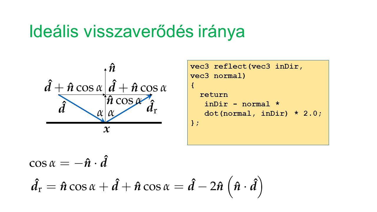 Ideális visszaverődés iránya vec3 reflect(vec3 inDir, vec3 normal) { return inDir - normal * dot(normal, inDir) * 2.0; };
