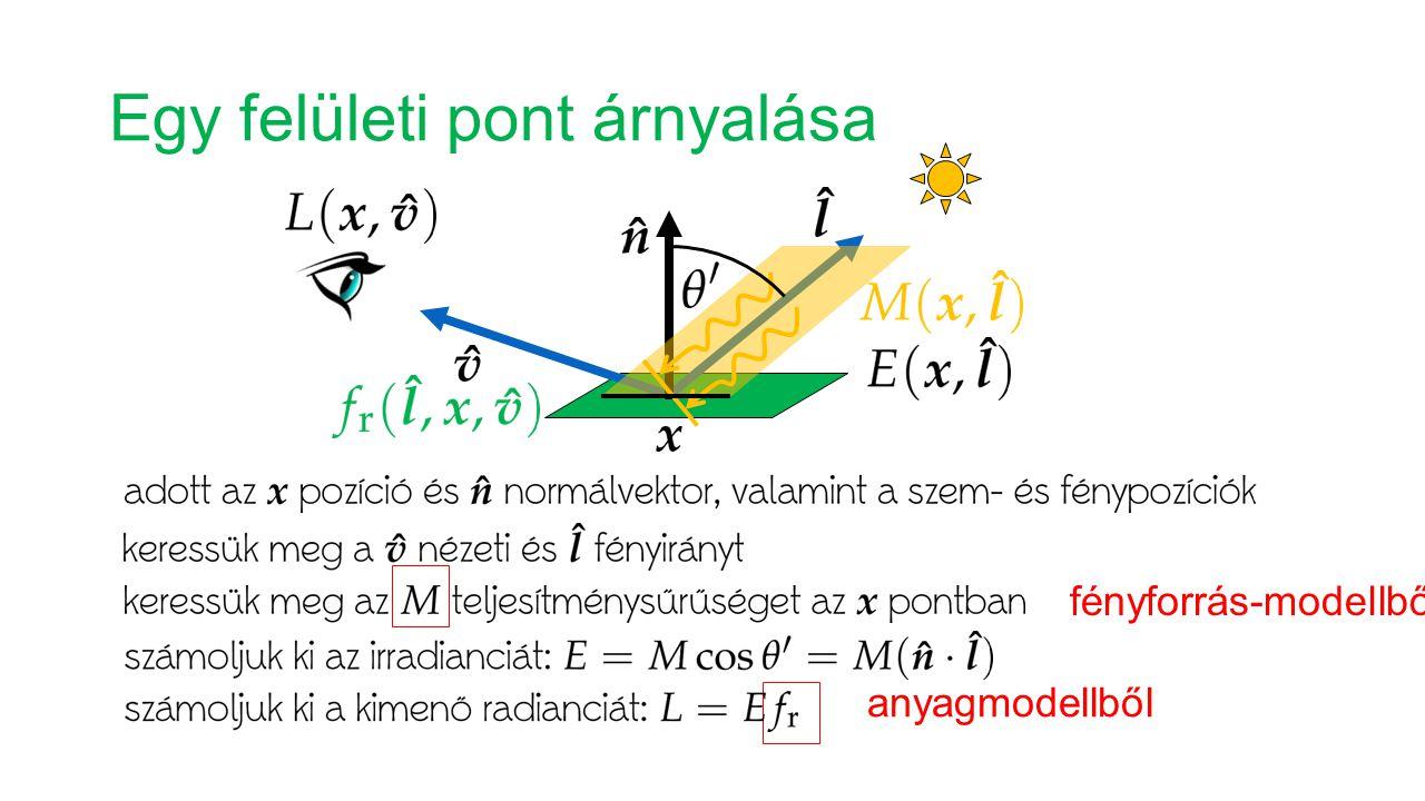 Egy felületi pont árnyalása fényforrás-modellből anyagmodellből