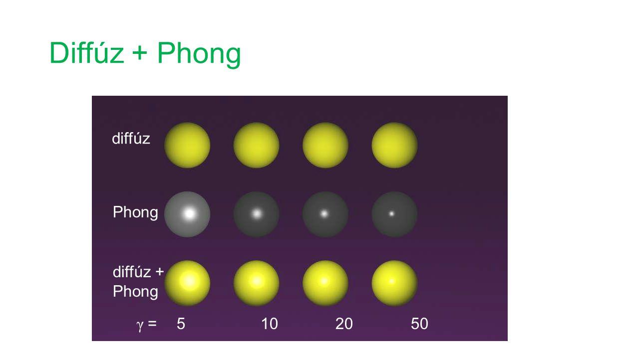 Diffúz + Phong 5 10 20 50 γ = diffúz Phong diffúz + Phong
