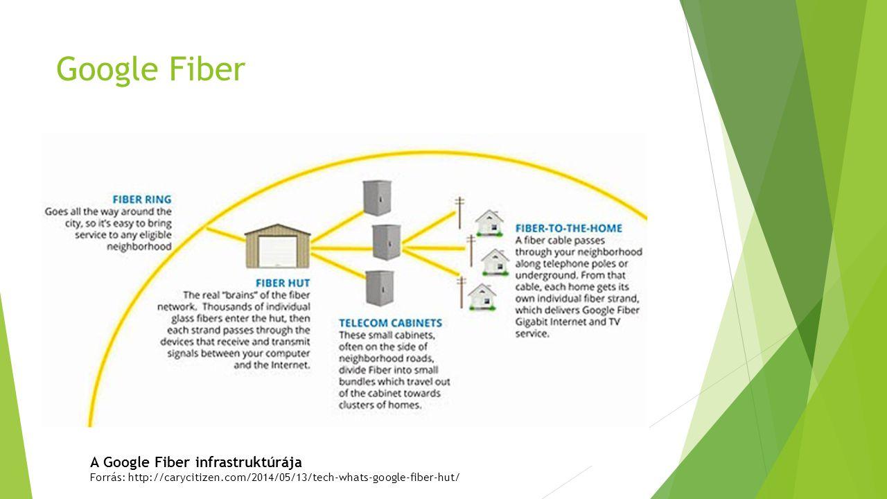 Google Fiber A Google Fiber infrastruktúrája Forrás: http://carycitizen.com/2014/05/13/tech-whats-google-fiber-hut/