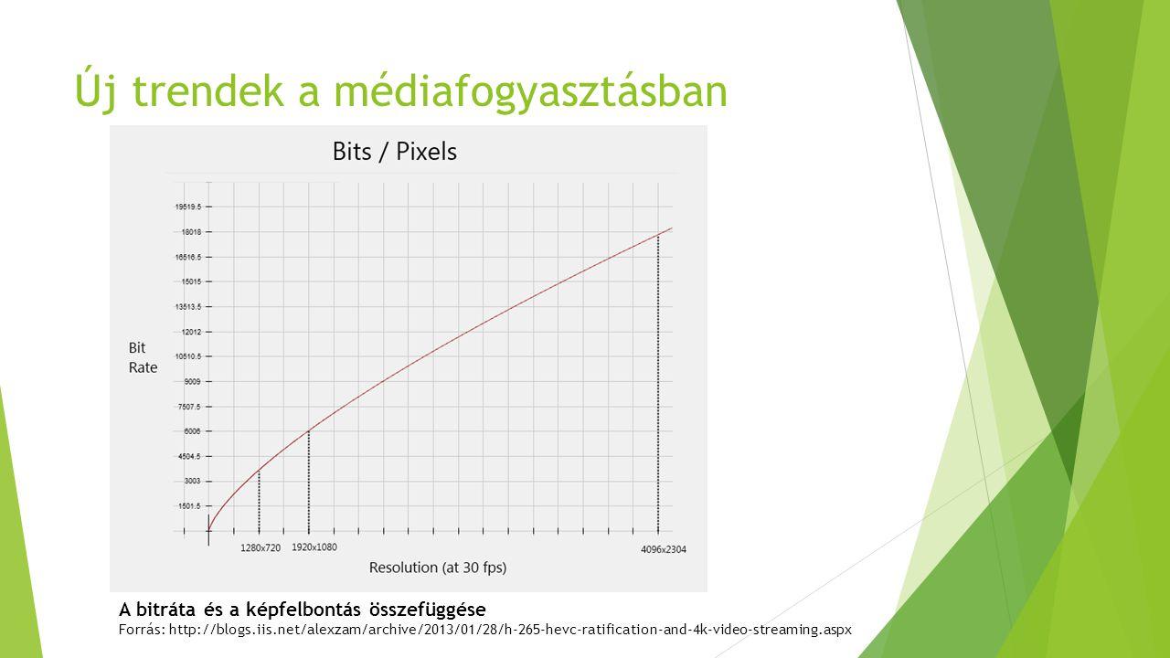 Új trendek a médiafogyasztásban A bitráta és a képfelbontás összefüggése Forrás: http://blogs.iis.net/alexzam/archive/2013/01/28/h-265-hevc-ratificati