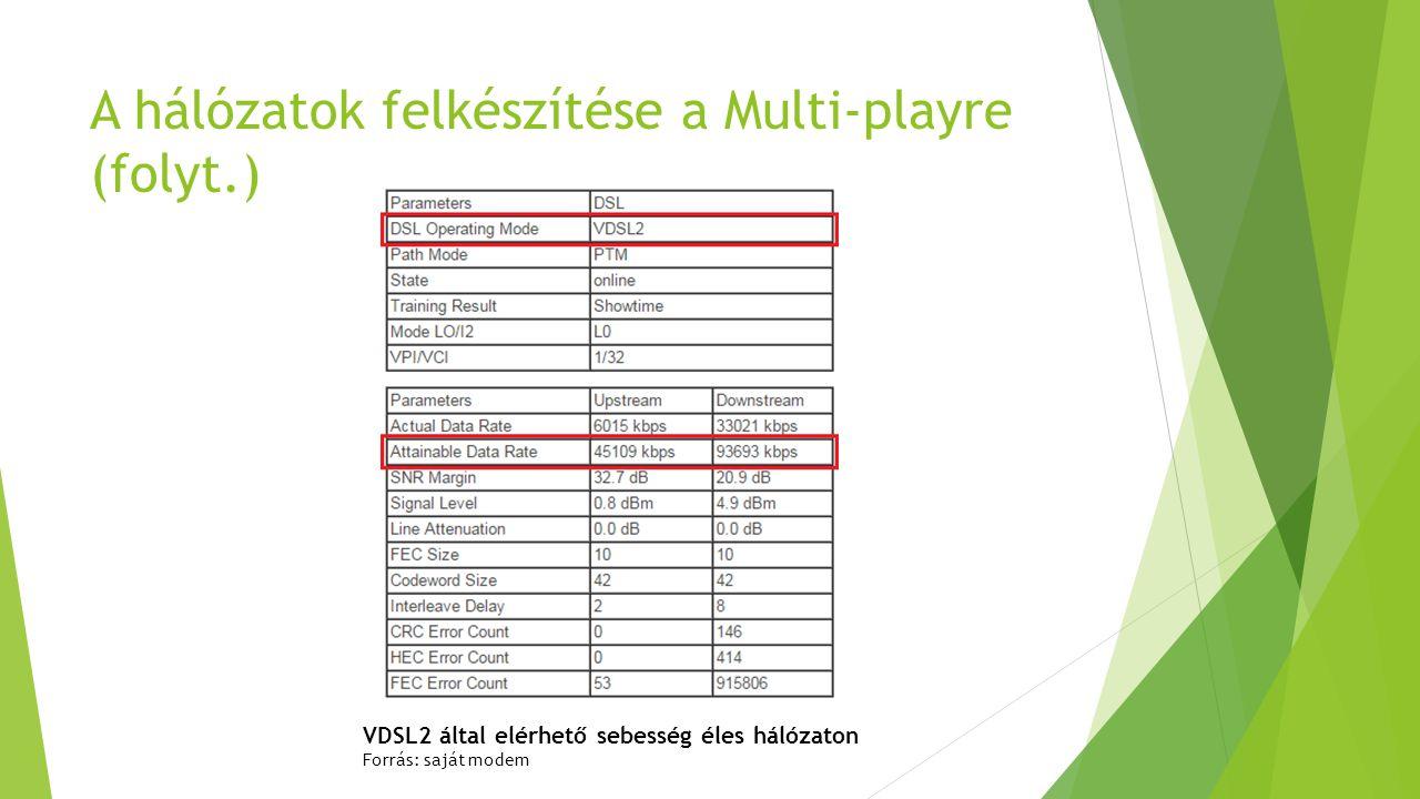 A hálózatok felkészítése a Multi-playre (folyt.) VDSL2 által elérhető sebesség éles hálózaton Forrás: saját modem