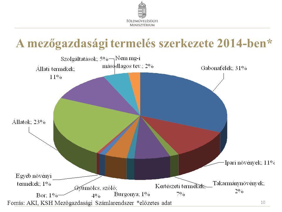 A mezőgazdasági termelés szerkezete 2014-ben* 10 Forrás: AKI, KSH Mezőgazdasági Számlarendszer *előzetes adat