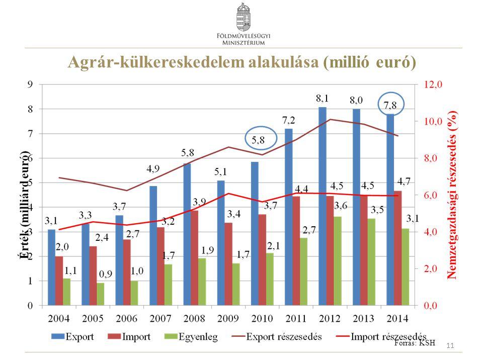 Agrár-külkereskedelem alakulása (millió euró) Forrás: KSH 11