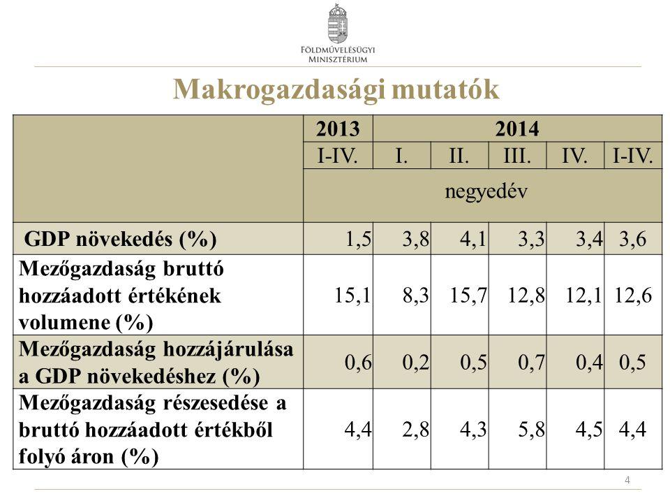 Makrogazdasági mutatók 4 20132014 I-IV.I.II.III.IV.I-IV. negyedév GDP növekedés (%)1,53,84,13,33,43,6 Mezőgazdaság bruttó hozzáadott értékének volumen