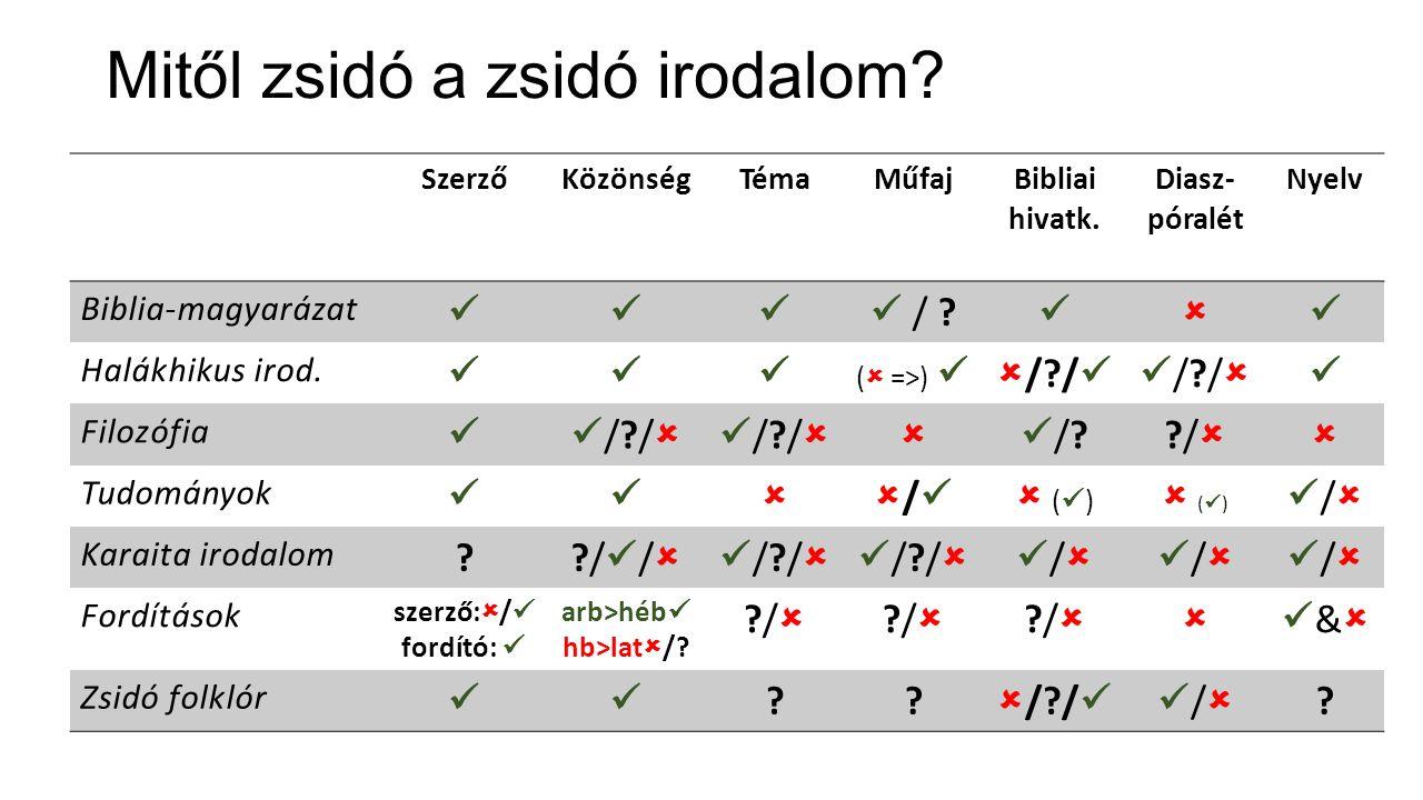 Karaiták, szamaritánusok: vajon zsidónak számítanak-e.