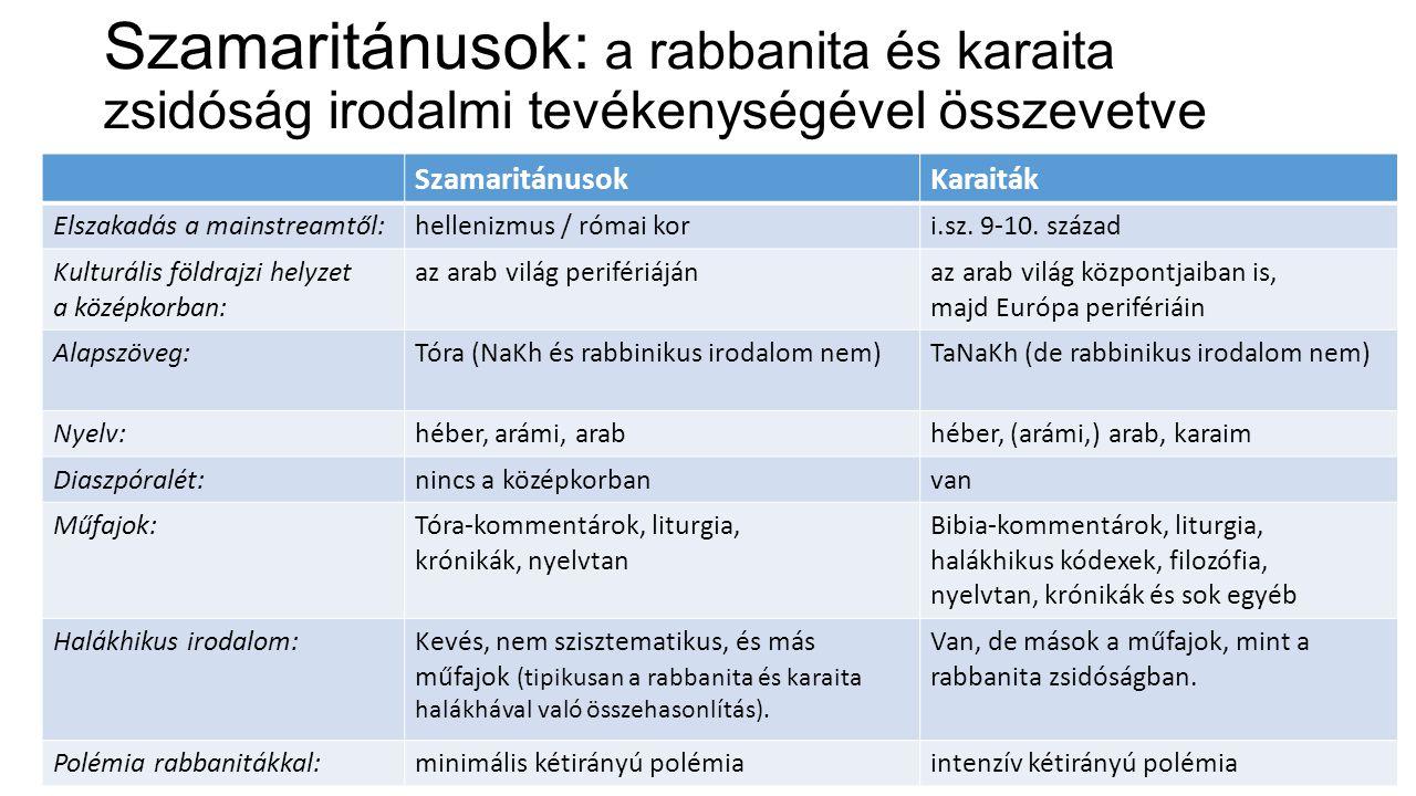 Szamaritánusok: a rabbanita és karaita zsidóság irodalmi tevékenységével összevetve SzamaritánusokKaraiták Elszakadás a mainstreamtől:hellenizmus / ró