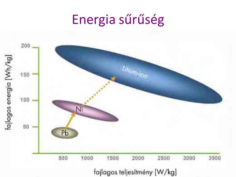 Energia sűrűség