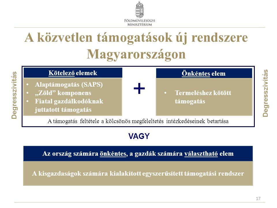 """A közvetlen támogatások új rendszere Magyarországon A támogatás feltétele a kölcsönös megfeleltetés intézkedéseinek betartása Kötelező elemek Önkéntes elem Alaptámogatás (SAPS) """"Zöld komponens Fiatal gazdálkodóknak juttatott támogatás Termeléshez kötött támogatás VAGY + A kisgazdaságok számára kialakított egyszerűsített támogatási rendszer Az ország számára önkéntes, a gazdák számára választható elem Degresszivitás 17"""
