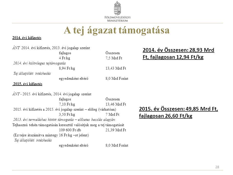A tej ágazat támogatása 2014. évi kifizetés ÁNT 2014. évi kifizetés, 2013. évi jogalap szerint fajlagos Összesen 4 Ft/kg7,5 Mrd Ft 2014. évi különlege