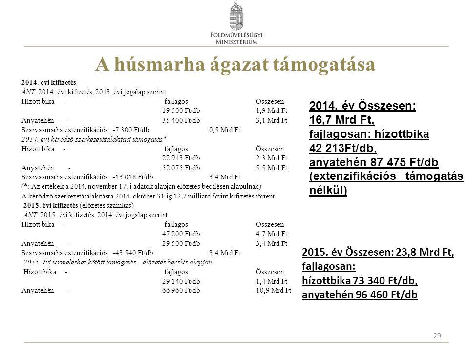 A húsmarha ágazat támogatása 2014. évi kifizetés ÁNT 2014. évi kifizetés, 2013. évi jogalap szerint Hízott bika - fajlagos Összesen 19 500 Ft/db1,9 Mr