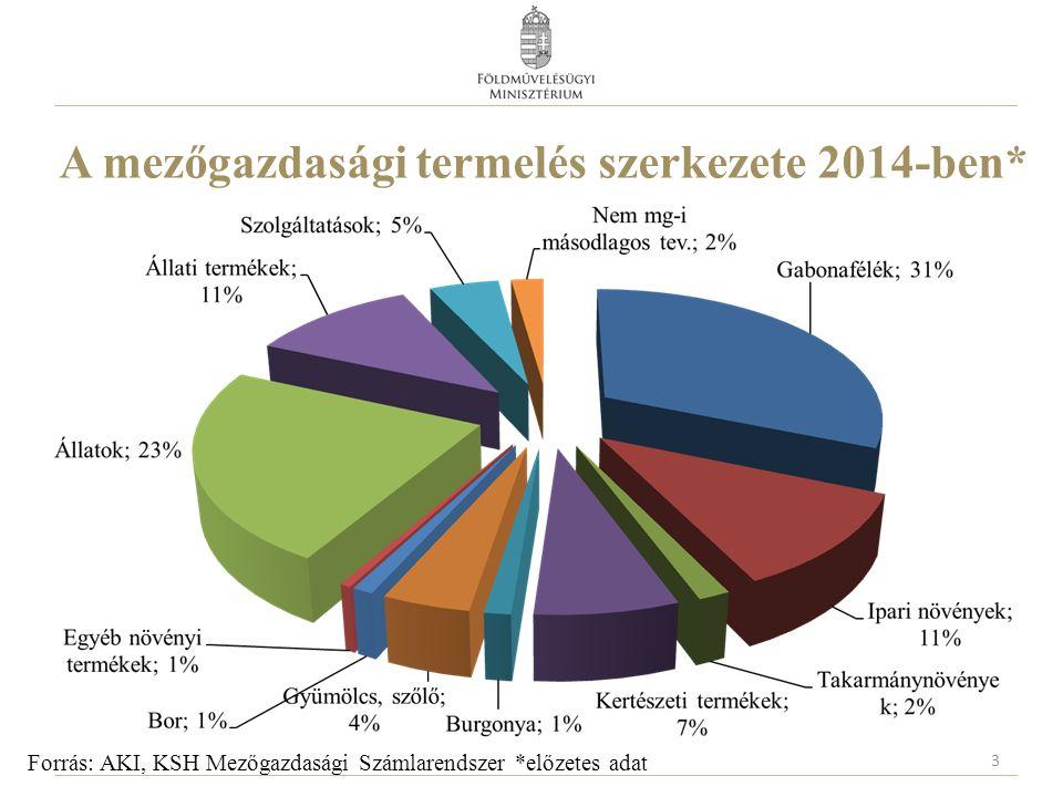 A mezőgazdasági termelés szerkezete 2014-ben* 3 Forrás: AKI, KSH Mezőgazdasági Számlarendszer *előzetes adat