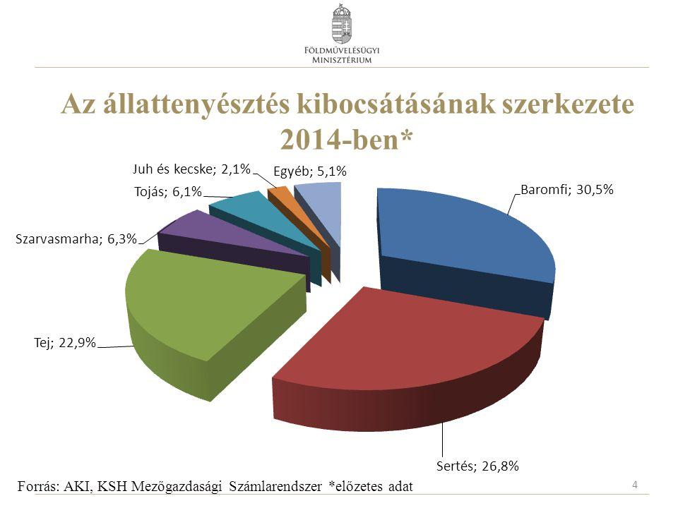 Az állattenyésztés kibocsátásának szerkezete 2014-ben* 4 Forrás: AKI, KSH Mezőgazdasági Számlarendszer *előzetes adat