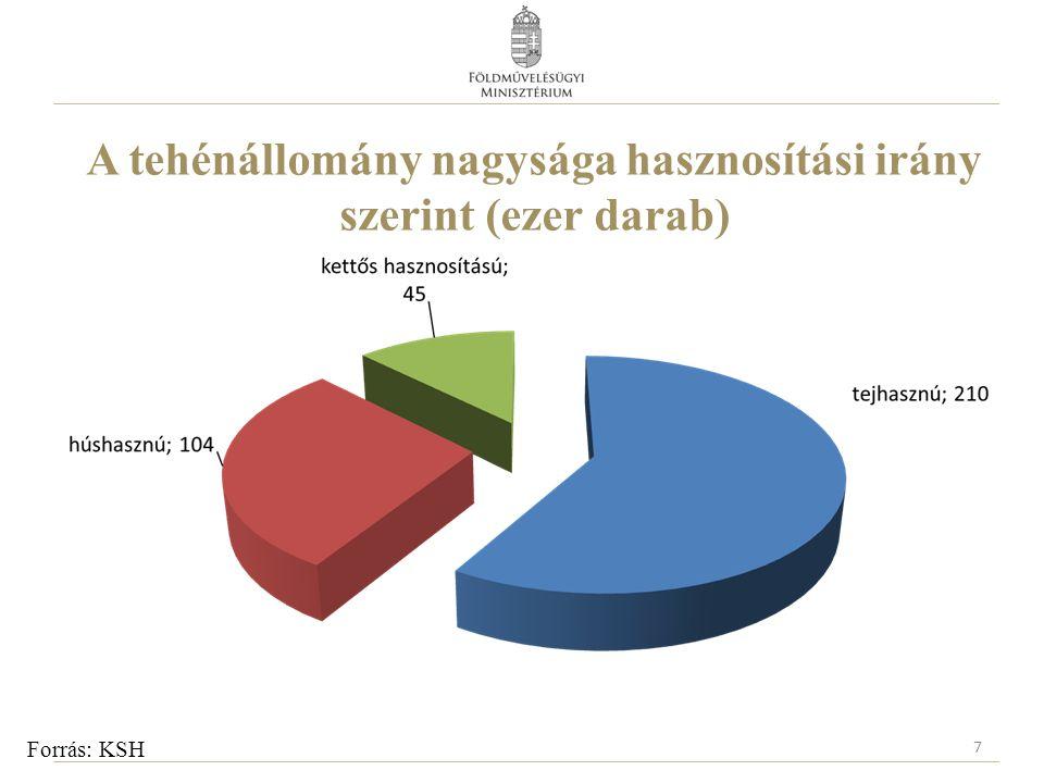 A tehénállomány nagysága hasznosítási irány szerint (ezer darab) 7 Forrás: KSH