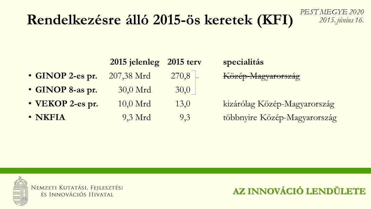 2015 jelenleg2015 tervspecialitás GINOP 2-es pr. 207,38 Mrd270,8Közép-Magyarország GINOP 8-as pr. 30,0 Mrd 30,0 VEKOP 2-es pr. 10,0 Mrd13,0kizárólag K