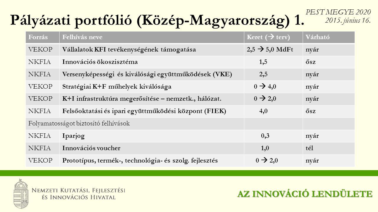 ForrásFelhívás neveKeret (  terv)Várható VEKOPVállalatok KFI tevékenységének támogatása2,5  5,0 MdFtnyár NKFIAInnovációs ökoszisztéma 1,5ősz NKFIAVe