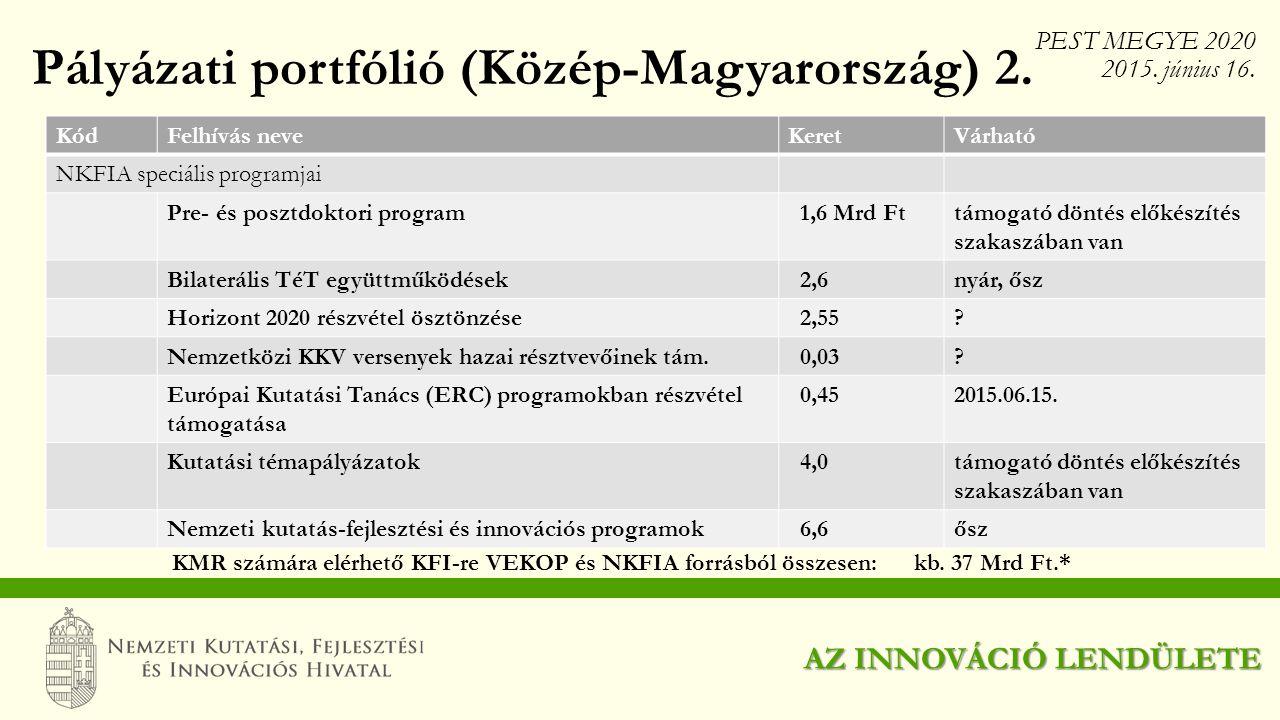 KódFelhívás neveKeretVárható NKFIA speciális programjai Pre- és posztdoktori program 1,6 Mrd Fttámogató döntés előkészítés szakaszában van Bilaterális