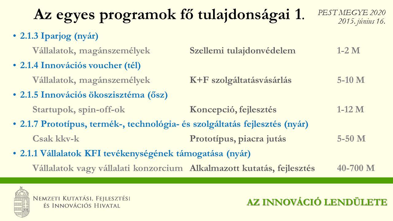 2.1.3 Iparjog (nyár) Vállalatok, magánszemélyekSzellemi tulajdonvédelem1-2 M 2.1.4 Innovációs voucher (tél) Vállalatok, magánszemélyekK+F szolgáltatás