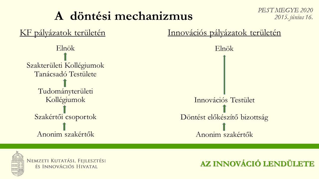A döntési mechanizmus AZ INNOVÁCIÓ LENDÜLETE KF pályázatok területén PEST MEGYE 2020 2015. június 16. Innovációs pályázatok területén Elnök Szakterüle