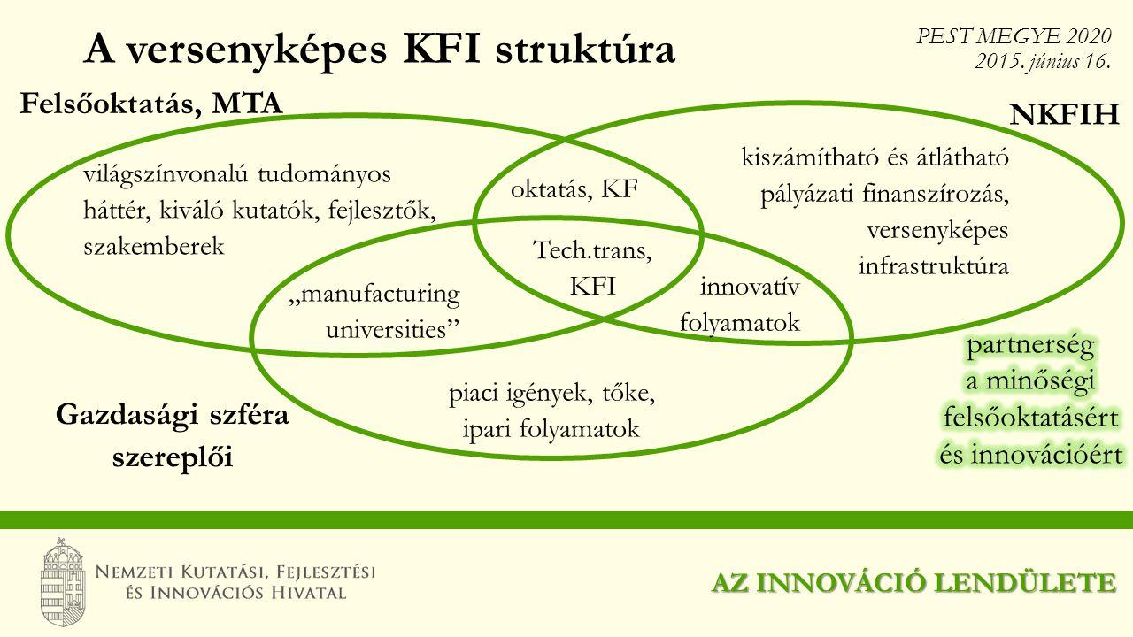 A versenyképes KFI struktúra AZ INNOVÁCIÓ LENDÜLETE világszínvonalú tudományos háttér, kiváló kutatók, fejlesztők, szakemberek Felsőoktatás, MTA NKFIH