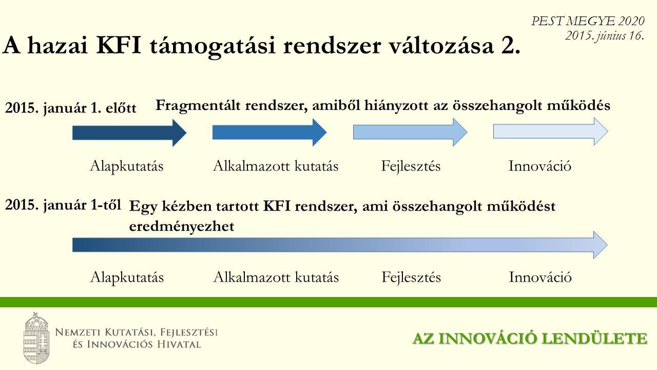 Fragmentált rendszer, amiből hiányzott az összehangolt működés AlapkutatásAlkalmazott kutatás FejlesztésInnováció 2015. január 1. előtt 2015. január 1