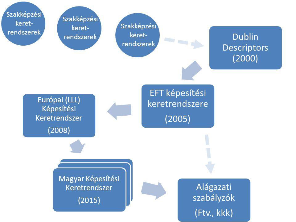 Dublin Descriptors (2000) EFT képesítési keretrendszere (2005) Európai (LLL) Képesítési Keretrendszer (2008) Magyar Képesítési Keretrendszer (2015) Alágazati szabályzók (Ftv., kkk) Magyar Képesítési Keretrendszer (2015) Magyar Képesítési Keretrendszer (2015) Szakképzési keret- rendszerek