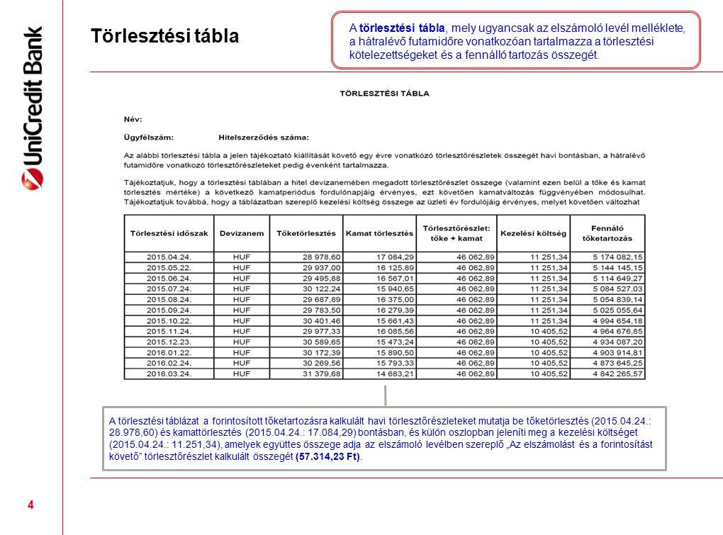 Törlesztési tábla 4 A törlesztési táblázat a forintosított tőketartozásra kalkulált havi törlesztőrészleteket mutatja be tőketörlesztés (2015.04.24.: