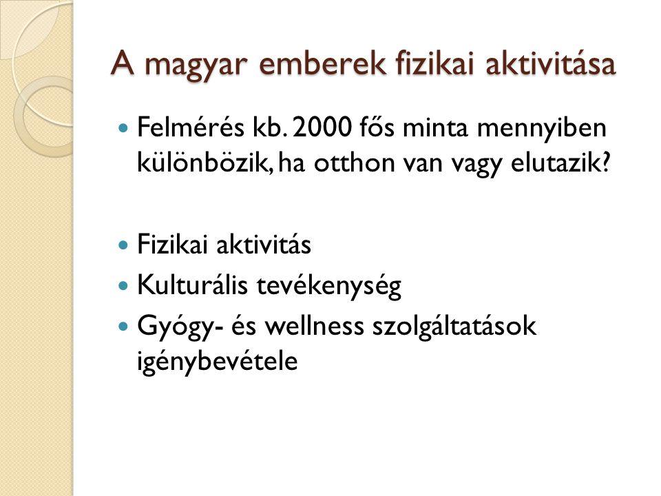 A magyar emberek fizikai aktivitása Felmérés kb. 2000 fős minta mennyiben különbözik, ha otthon van vagy elutazik? Fizikai aktivitás Kulturális tevéke