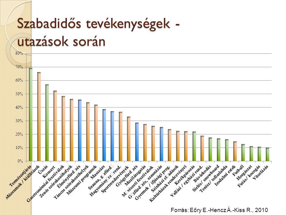Szabadidős tevékenységek - utazások során Forrás: Eőry E.-Hencz Á.-Kiss R., 2010
