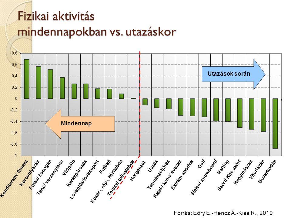 Fizikai aktivitás mindennapokban vs. utazáskor Forrás: Eőry E.-Hencz Á.-Kiss R., 2010