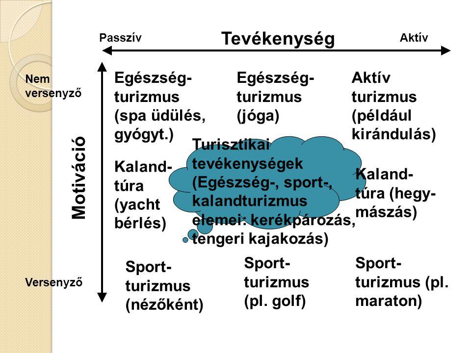 Sportturizmus és aktív turizmus A sportturizmus és aktív turizmus egyaránt olyan helyváltoztatást jelent, amely turisztikai motivációra épül, de az előbbi jóval szélesebb kört takar.